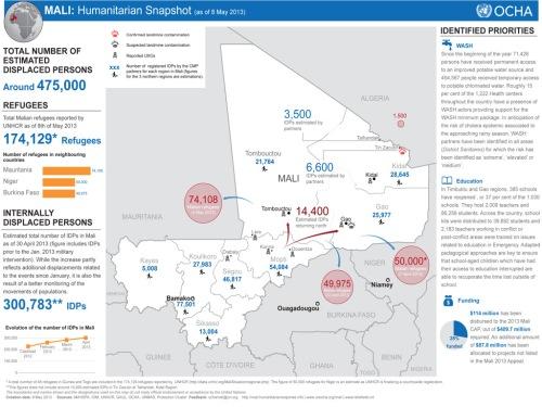 MDG : Humanitarian snapshot of Mali