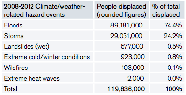 Table 1: People newly displaced by climate and weather-related hazards during 2008-2012