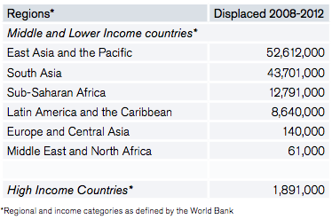Table 3: Displacement by weather-related disasters in developing and High Income countries