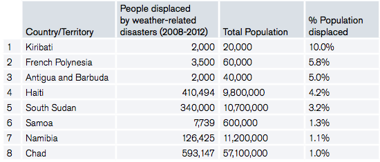 Table 4: Countries with the highest relative levels of new displacement by weather-related disasters worldwide (2008-2012)